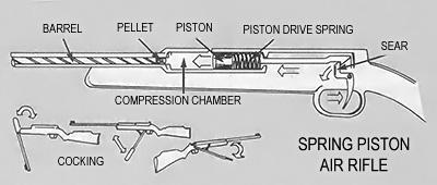 Spring Air Rifle