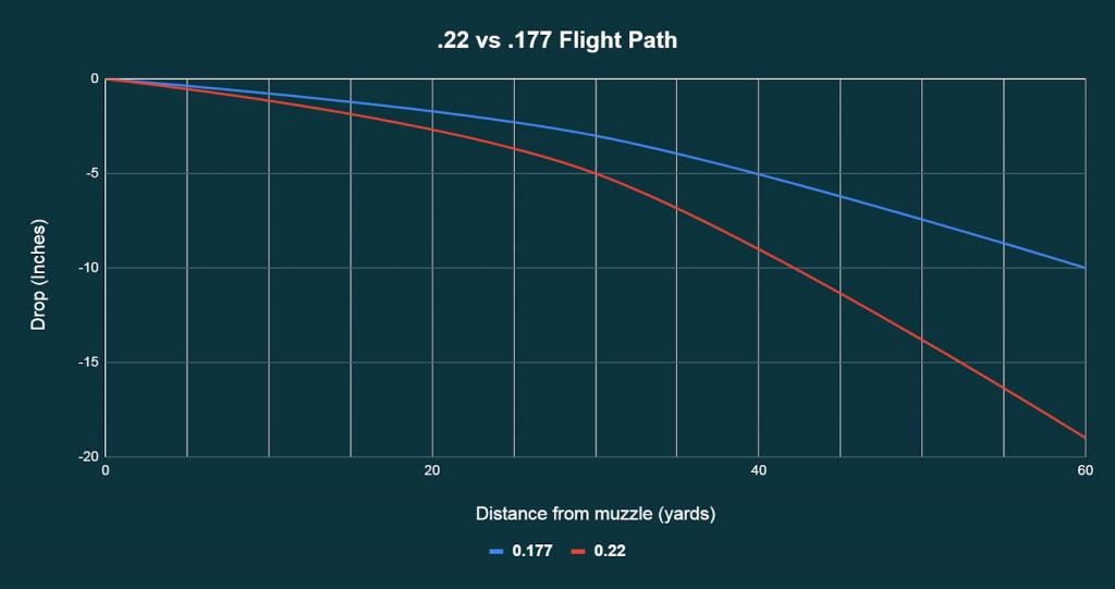 How far .177 pellets travel